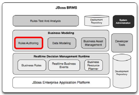 jboss enterprise brms platform